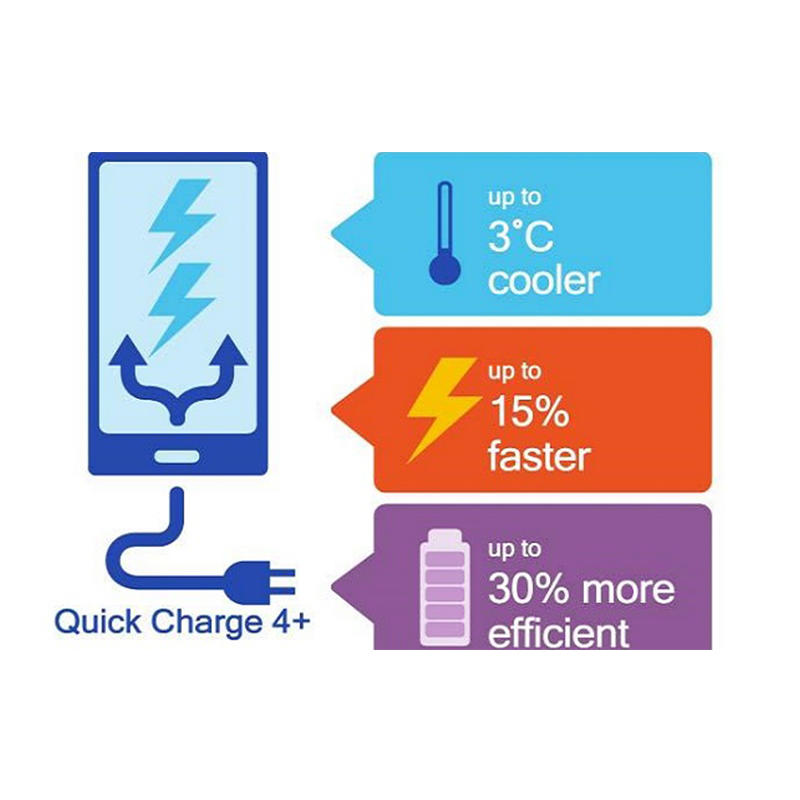For Fast Charging, Look For Qualcomm Quick Charge 4+ In Your Next Mobile Device